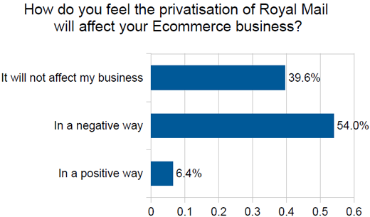 Royal mail survey graph 4